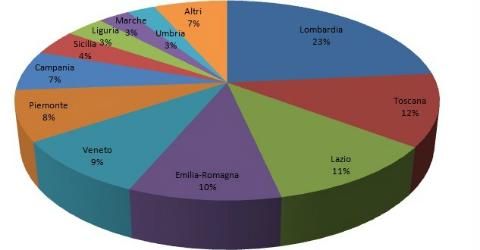 Più case in affitto in Lombardia, Toscana e Lazio