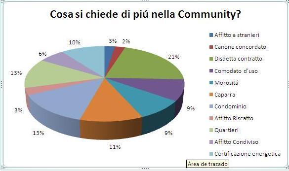 Community: di cosa si parla