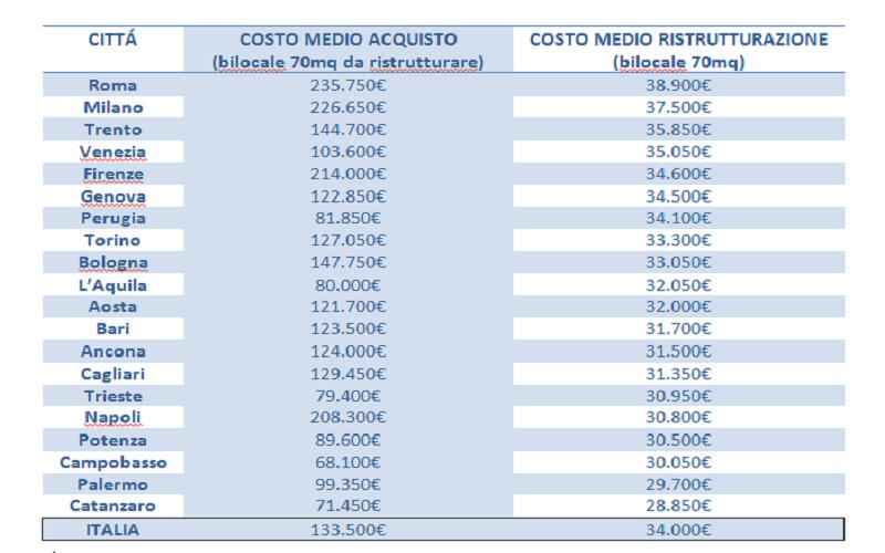 Il costo della ristrutturazione in Italia